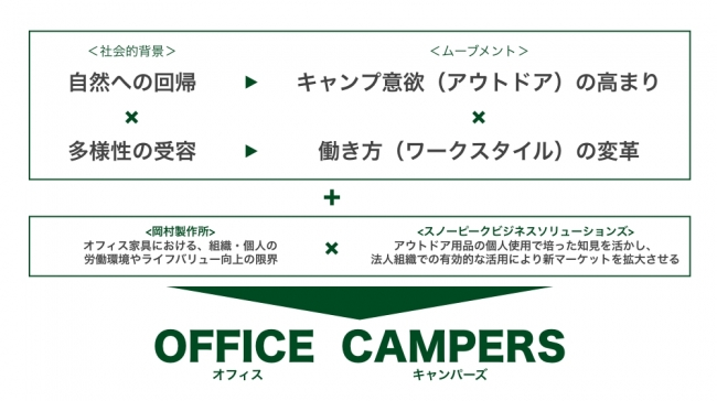 OFFICE CAMPERSのイメージ図