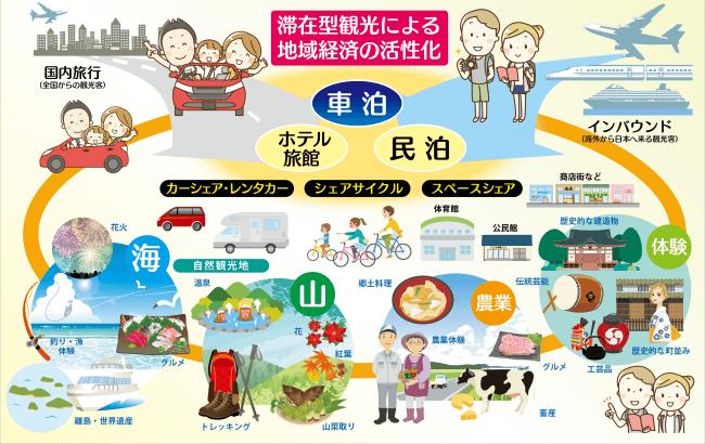滞在型観光による地域経済の活性化