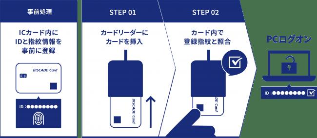 PCログオンカード使用例