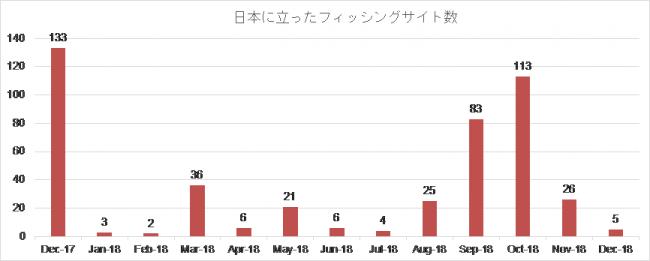 日本に立ったフィッシングサイト数