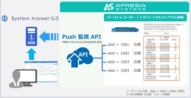 【図1:「System Answer G3」と「バーストレコーダー」の連携イメージ】