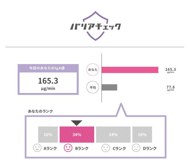 検査結果のイメージ
