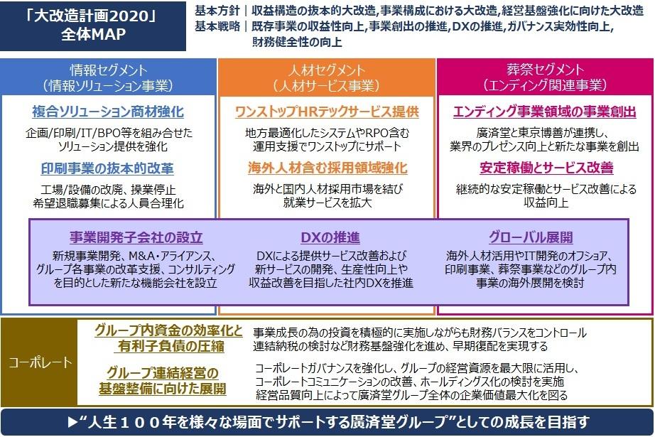 廣済堂グループの企業価値向上に向けたこれまでにない大改革を実施するため、新中期経営計画(2020-2022年度)「廣済堂 大改造計画2020」を策定