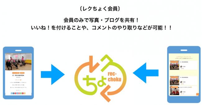 利用者の笑顔をクローズド型SNSで共有!「レクちょくオンライン」サービス β版リリース!!