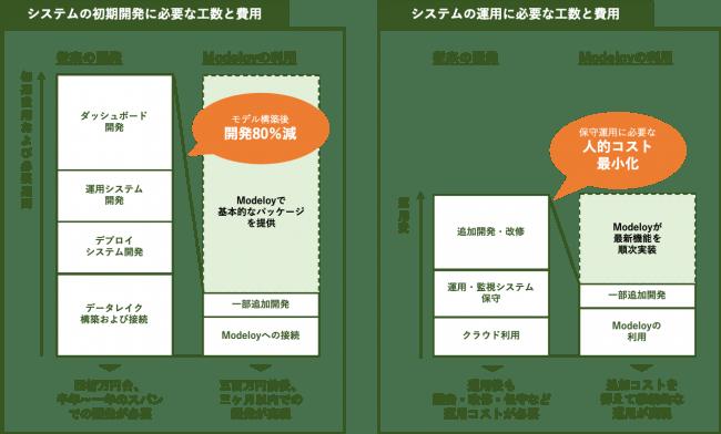 ▲従来の初期開発・運用とmodeloyを利用した場合のコスト比較