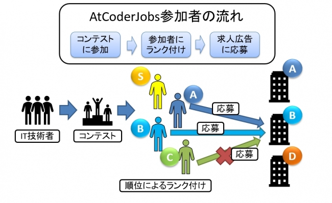 AtCoderJobsの流れ