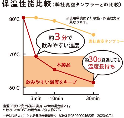 保温性能比較