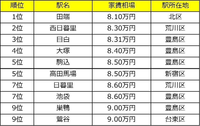 山手線29駅の家賃相場が安い駅ランキング 2018年版~SUUMOジャーナル調査~