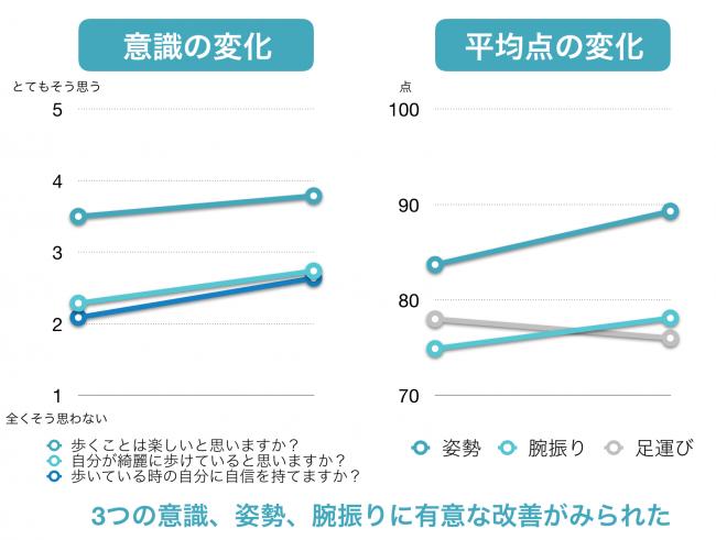 <グラフ1> 「姿勢」、「腕振り」、「足運び」の改善結果