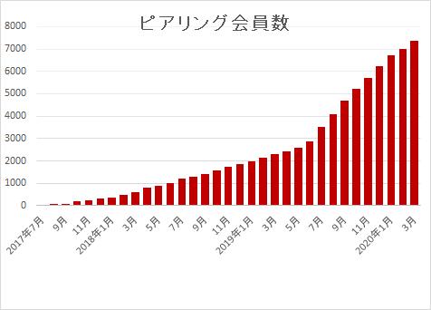 UU11万/月間 PV95万/月間 累計投稿数556,700件