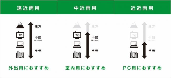 (※1)用途・ライフスタイルに合わせて選べる3タイプの累進レンズ