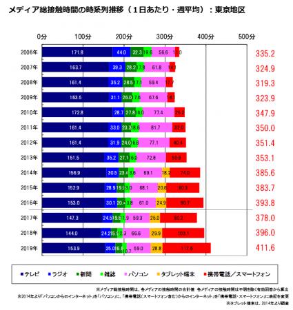 出典:博報堂DYメディアパートナーズ メディア環境研究所「メディア定点調査2019」