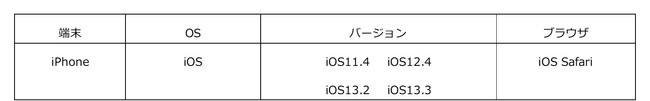 ・標準ブラウザ(スマートフォン等に初期搭載されているブラウザ)以外では、正常に動作しない場合があります。 ・上記OS及びブラウザを利用した場合であっても端末によっては、一部動作に制約がある場合や、正しく表示しない可能性があります。