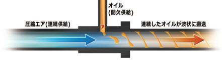 図2 オイルエアの原理