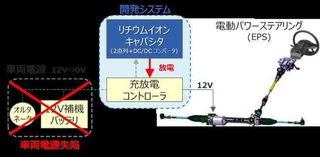 EPSのバックアップ電源システムイメージ