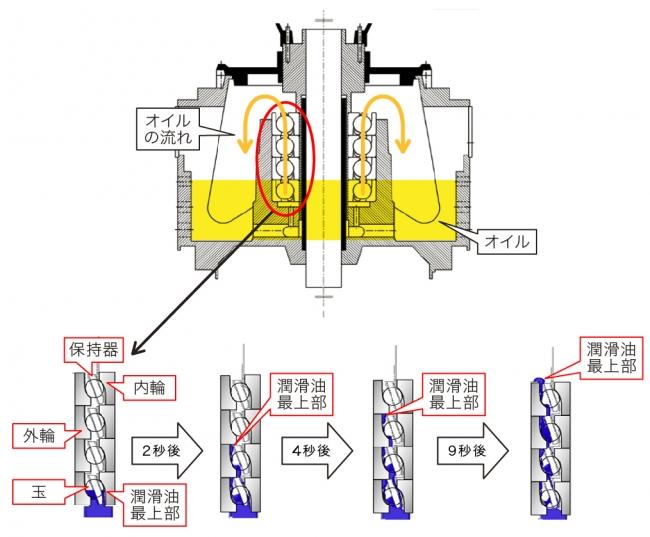 開発品の構造
