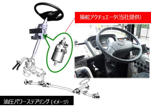 実験車両のステアリングシステム構成