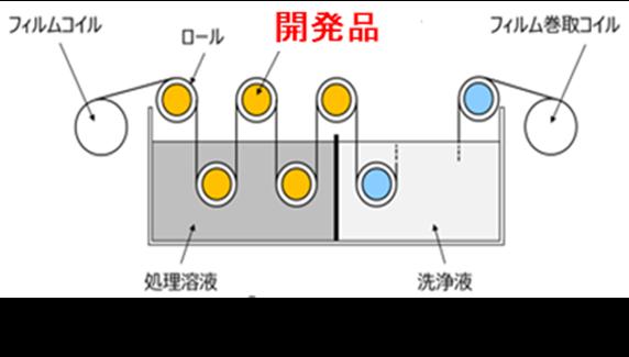 【図2 軸受使用箇所のイメージ】