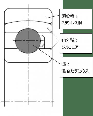 【 図3 開発品の概略 】