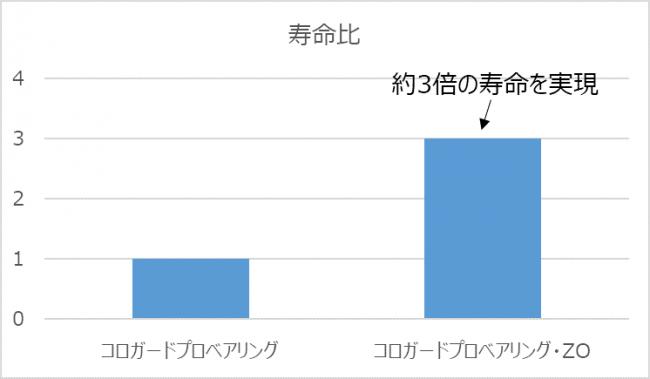 【図4 軸受寿命比較結果(従来品を1とする)】