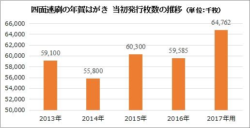 日本郵便株式会社発表「年賀葉書等の発行及び販売」を基に(株)アーツ作成、  当初発行枚数のため増刷分を加えた総発行枚数とは異なります