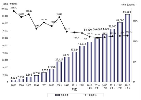 『印刷通販市場に関する調査結果 2013」(矢野経済研究所調べ)より