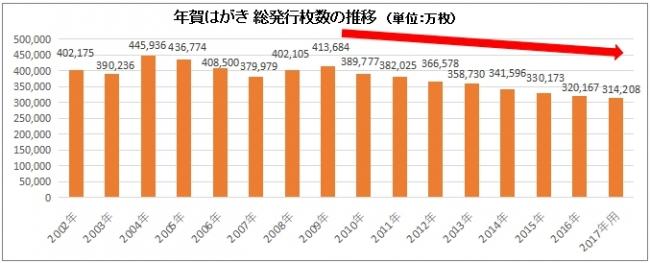 日本郵便株式会社発表「年賀葉書等の発行及び販売」を基に(株)アーツ作成