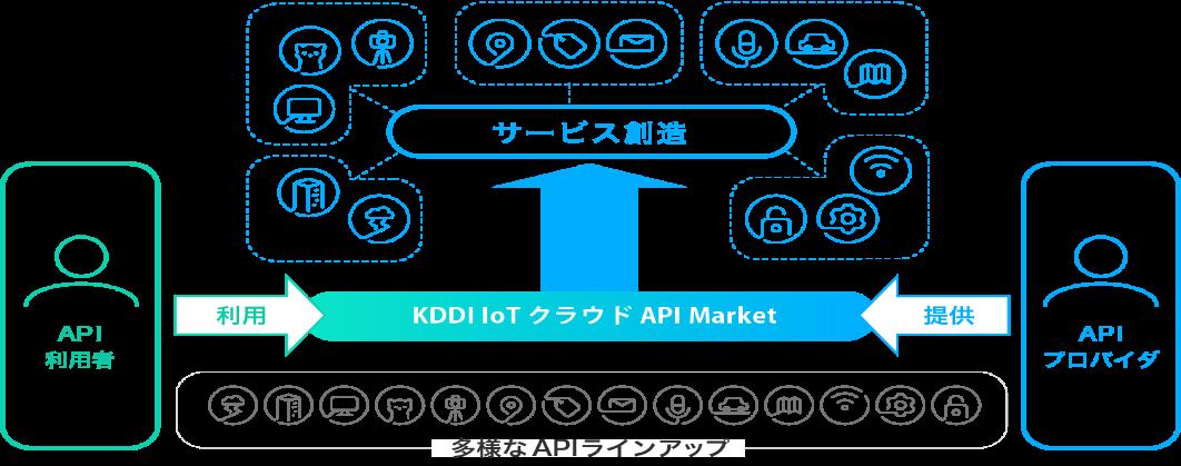 KDDI IoTクラウド API Marketにてパーソナルスコアの提供をスタートしました