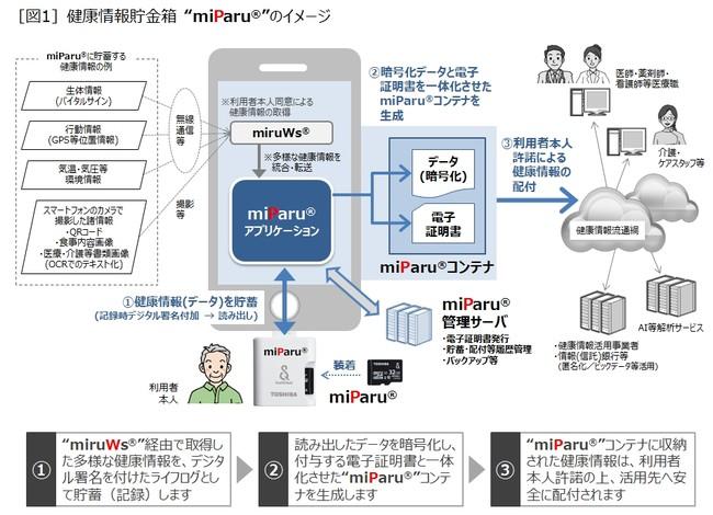 """[図1]健康情報貯金箱""""miParu""""(R)のイメージ"""