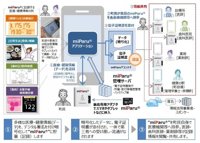 【図1】miParu(R) の技術イメージ