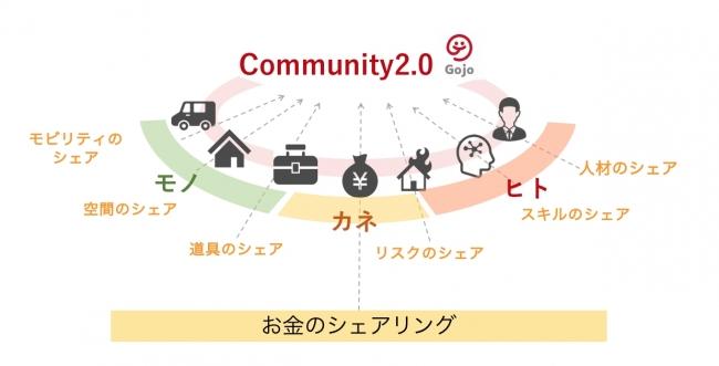 ヒト・モノ・カネが循環し、自分たちの暮らしを自分たちでよくしていけるコミュニティ2.0の世の中へ