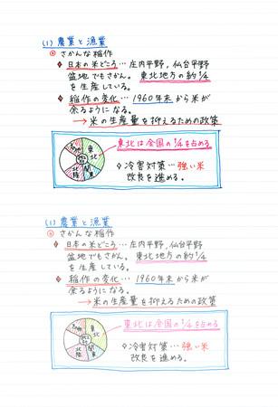 上段が『uni-ball one(ユニボール ワン)』、下段が従来品を使用して筆記したノート例