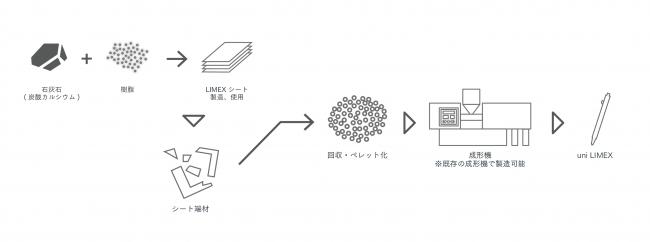 「uni LIMEX」製造プロセス