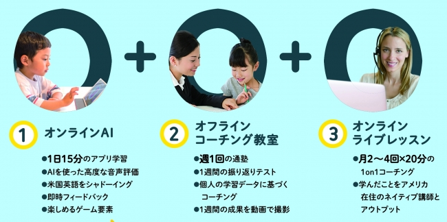 『Fun Kids English』はオンラインAI・オフラインコーチング教室・オンラインライブレッスンの3つの学びが特徴