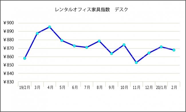 レンタルオフィス家具指数(デスク)