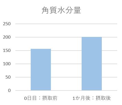 図3:肌測定:角質水分量 (P=0.043)(左から、摂取前・摂取後)