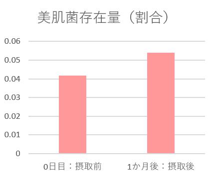 図2:サプリメント摂取1ヶ月後の美肌菌存在量(割合)(p<0.05、N=12)
