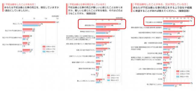 ※出典:平成29年度「不妊治療と仕事の両立に係る諸問題についての総合的調査」(厚生労働省)
