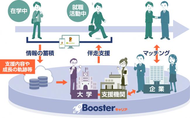 Boosterキャリアを活用することで、学生はオンライン上で伴走支援を受けられる