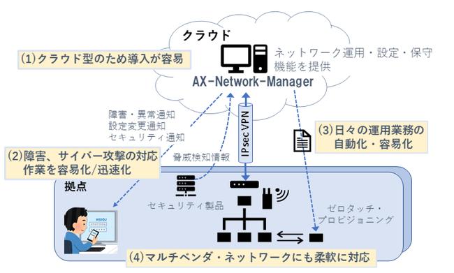 ネットワーク運用管理基盤サービスをクラウド型で提供|アラクサラの ...