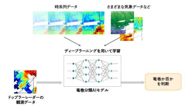図3 本年度の取り組み:汎用的な竜巻検知AIモデルの開発