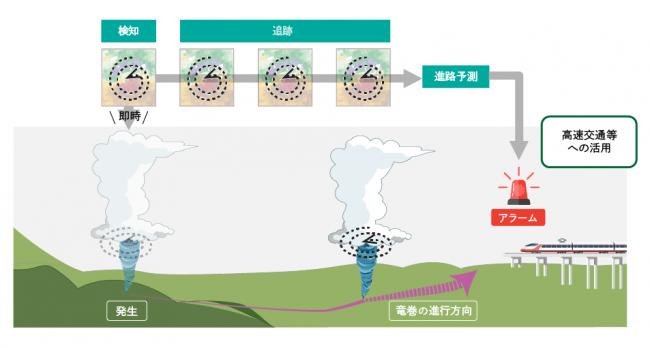 図2 竜巻検知AIの利用イメージ