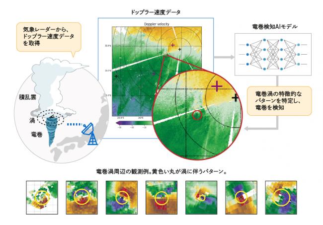 図1 AIを用いた竜巻検知(レーダー画像提供:気象研究所)