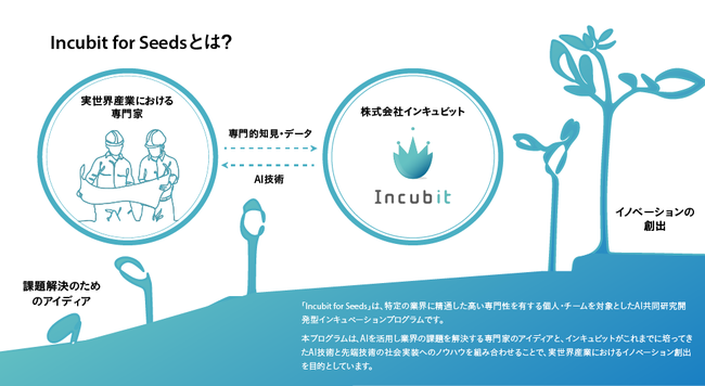 「Incubit for Seeds」概要