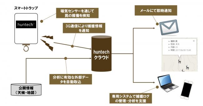 「スマートトラップ2」の仕組み