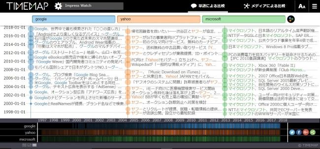 TIMEMAPの基本検索画面