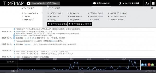 TIMEMAPのメディア選択画面(Impress Watchのカテゴリ)