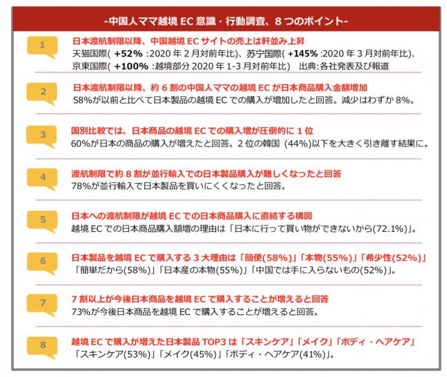 データ】中国人ママ100名「越境EC意識・行動調査」 - 観光経済新聞