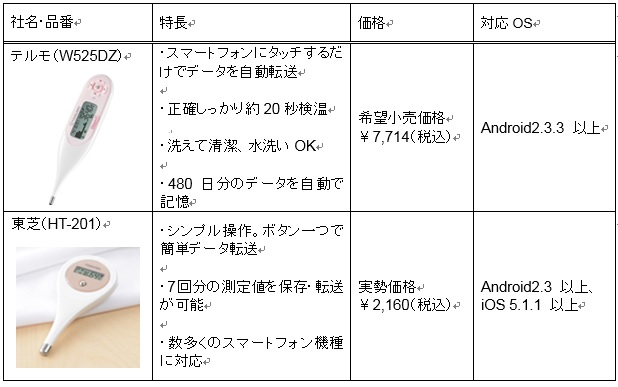 体温 計測 アプリ