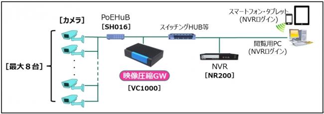 映像圧縮システム・VMS・IoT技術...